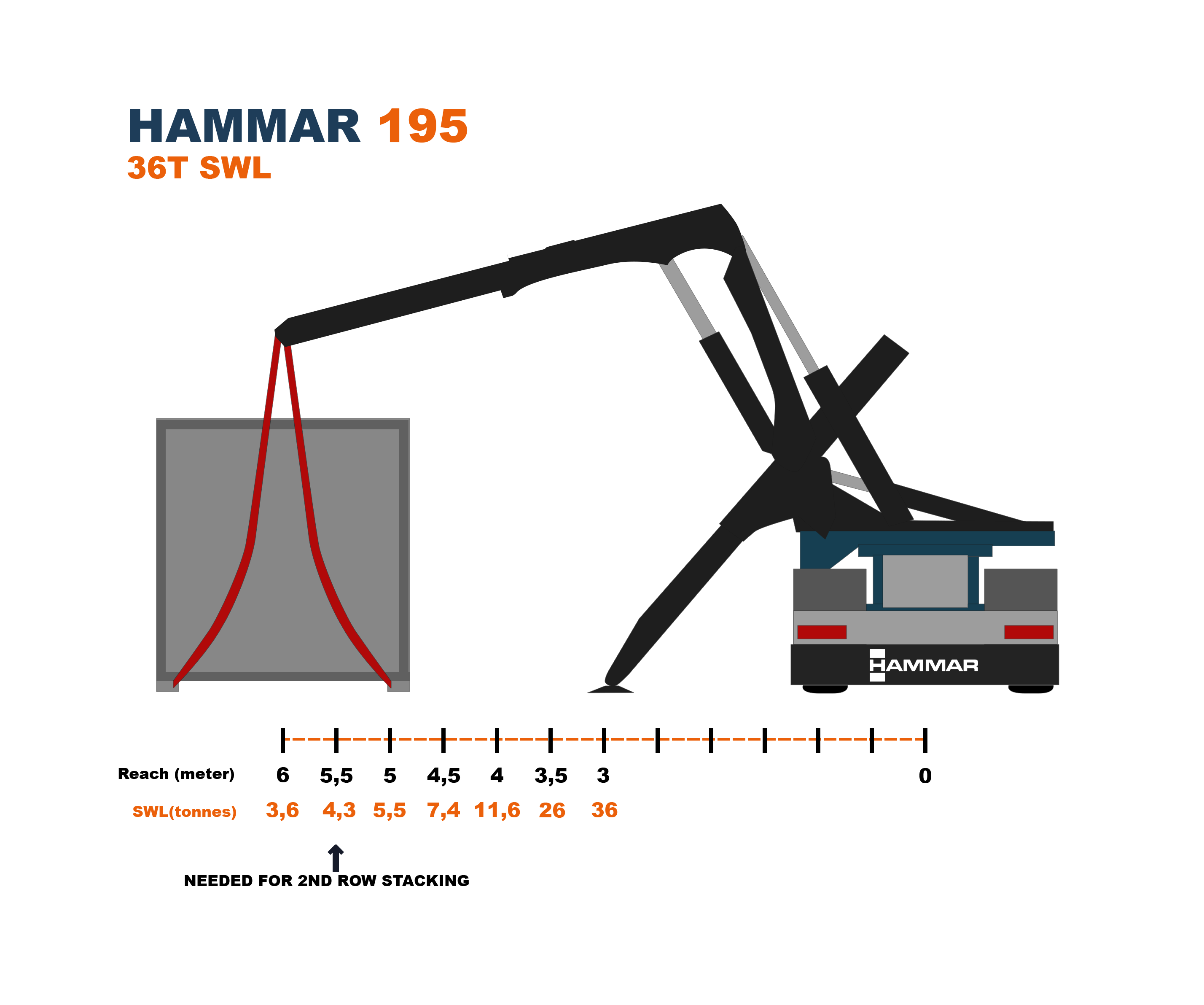 MegaReach load chart H195